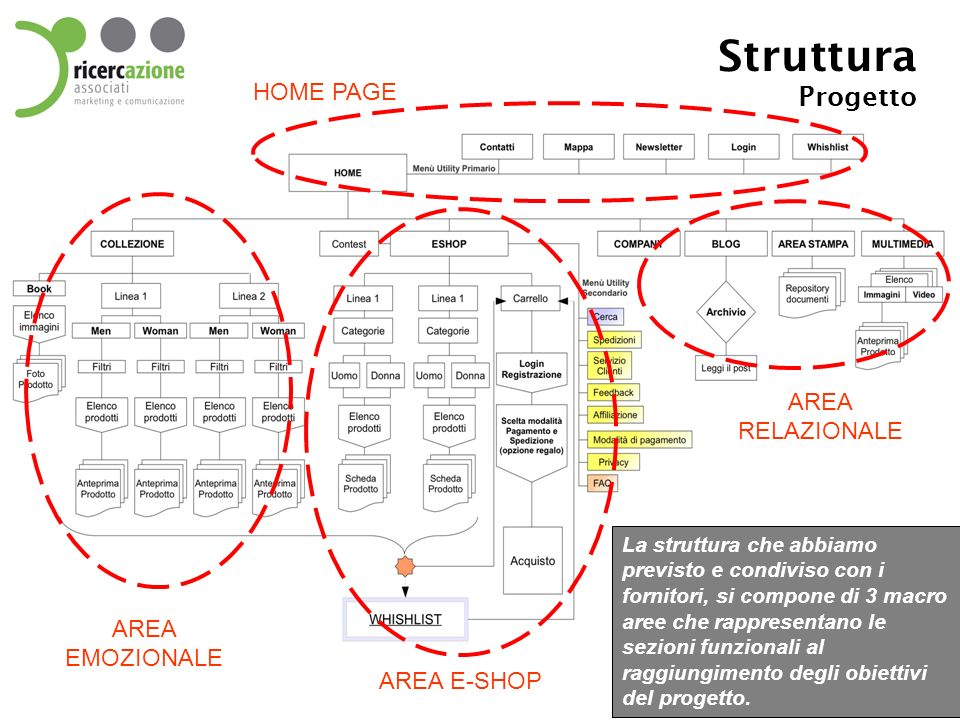 Struttura Progetto HOME PAGE AREA RELAZIONALE AREA EMOZIONALE