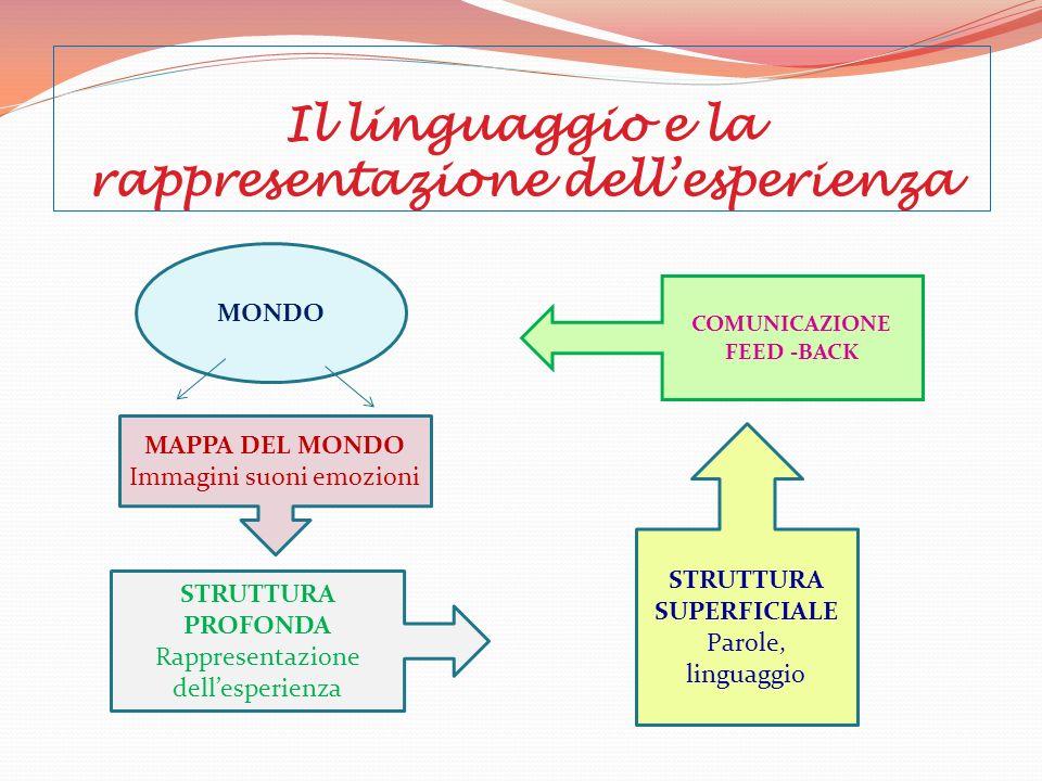 Il linguaggio e la rappresentazione dell'esperienza