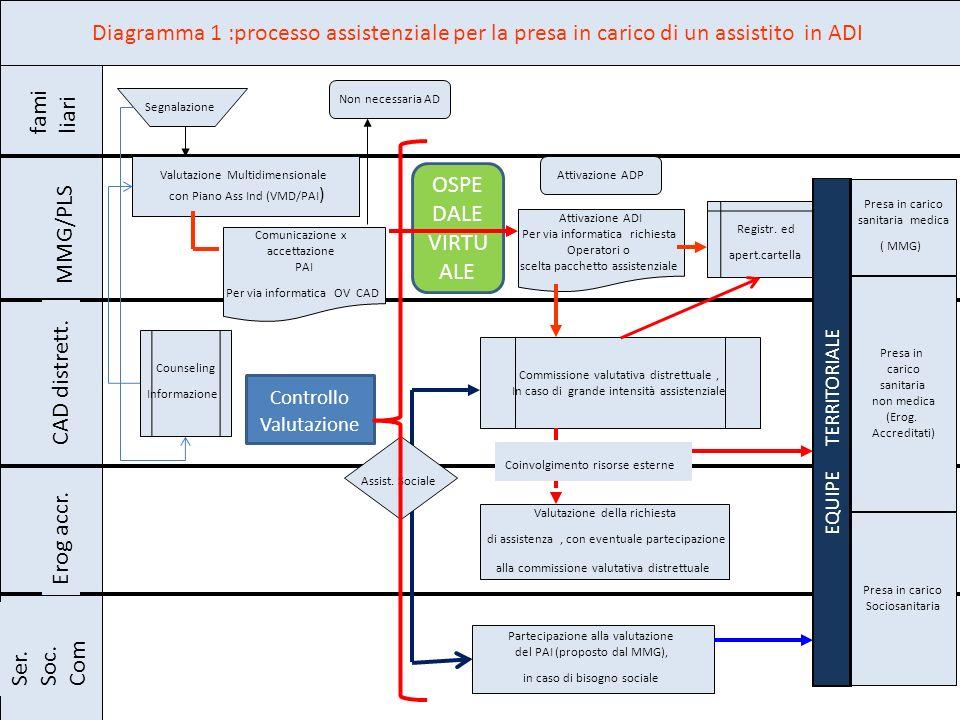 Diagramma 1 :processo assistenziale per la presa in carico di un assistito in ADI