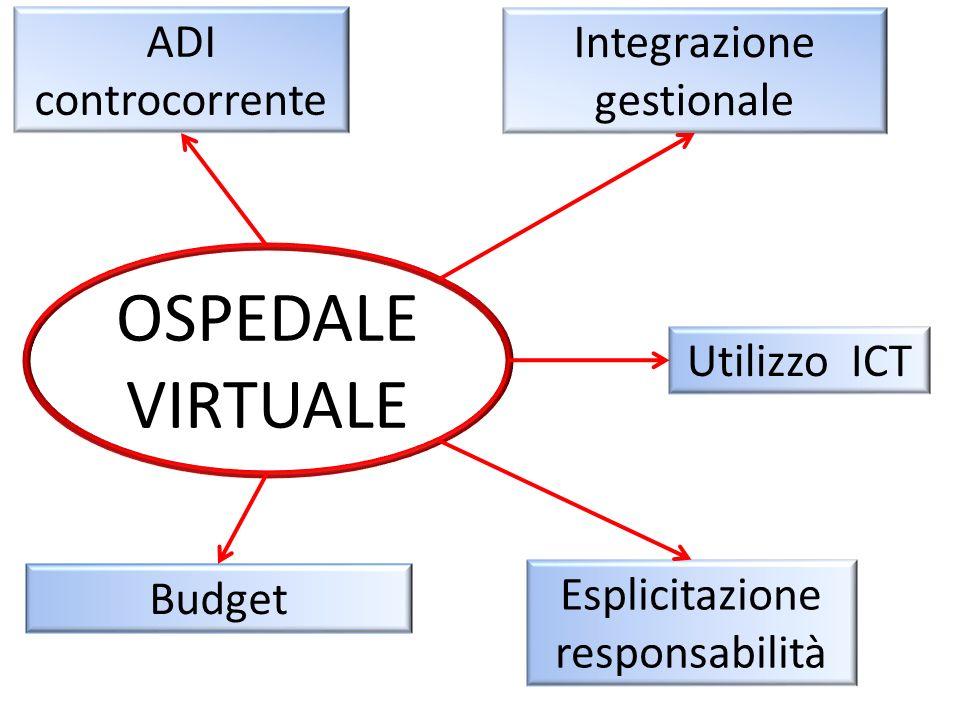 OSPEDALE VIRTUALE ADI controcorrente Integrazione gestionale