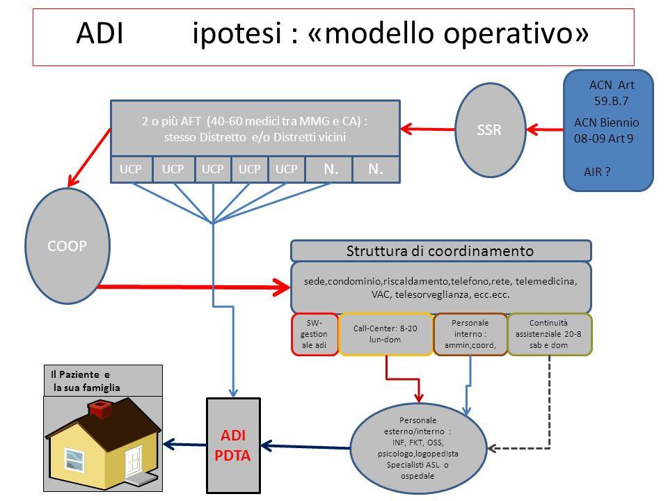 ADI ipotesi : «modello operativo»
