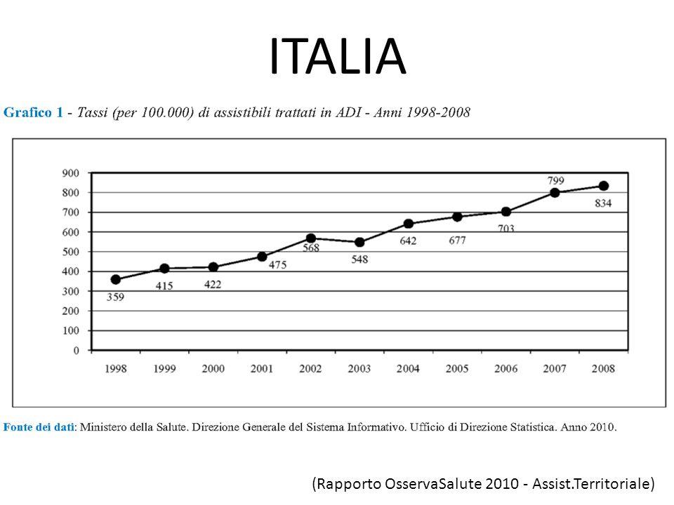 ITALIA (Rapporto OsservaSalute 2010 - Assist.Territoriale)