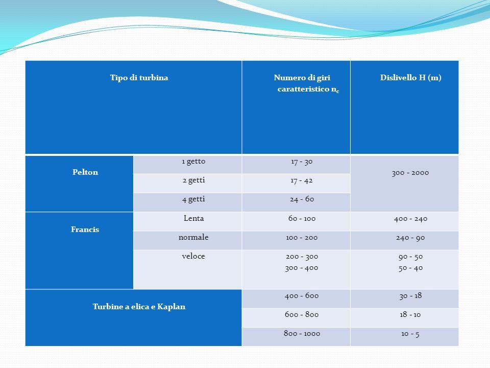 Numero di giri caratteristico nc Turbine a elica e Kaplan