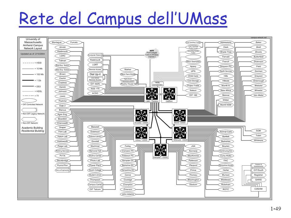Rete del Campus dell'UMass
