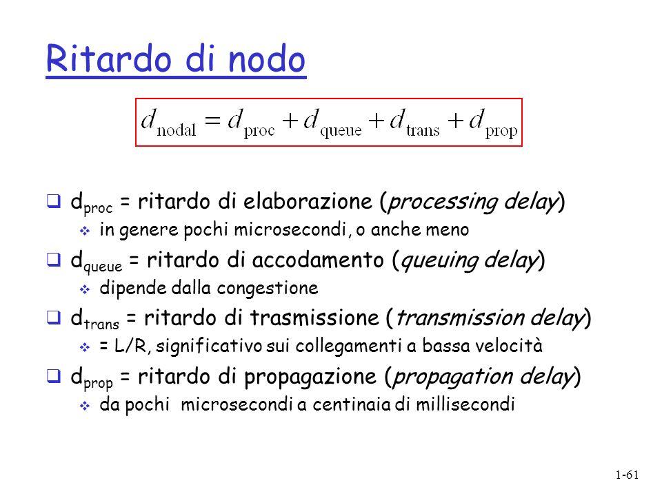 Ritardo di nodo dproc = ritardo di elaborazione (processing delay)