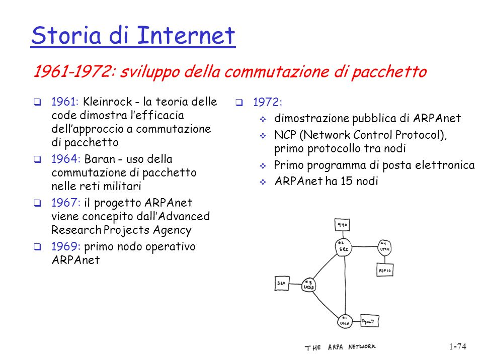 Storia di Internet 1961-1972: sviluppo della commutazione di pacchetto