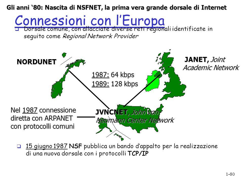 Connessioni con l'Europa