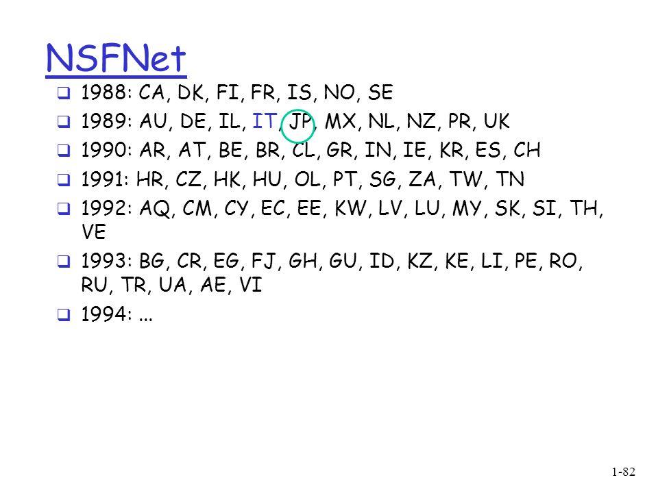 NSFNet 1988: CA, DK, FI, FR, IS, NO, SE