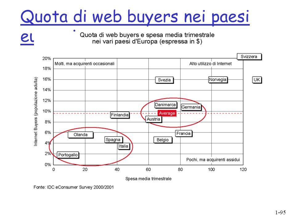 Quota di web buyers nei paesi europei