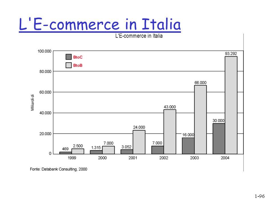 L E-commerce in Italia