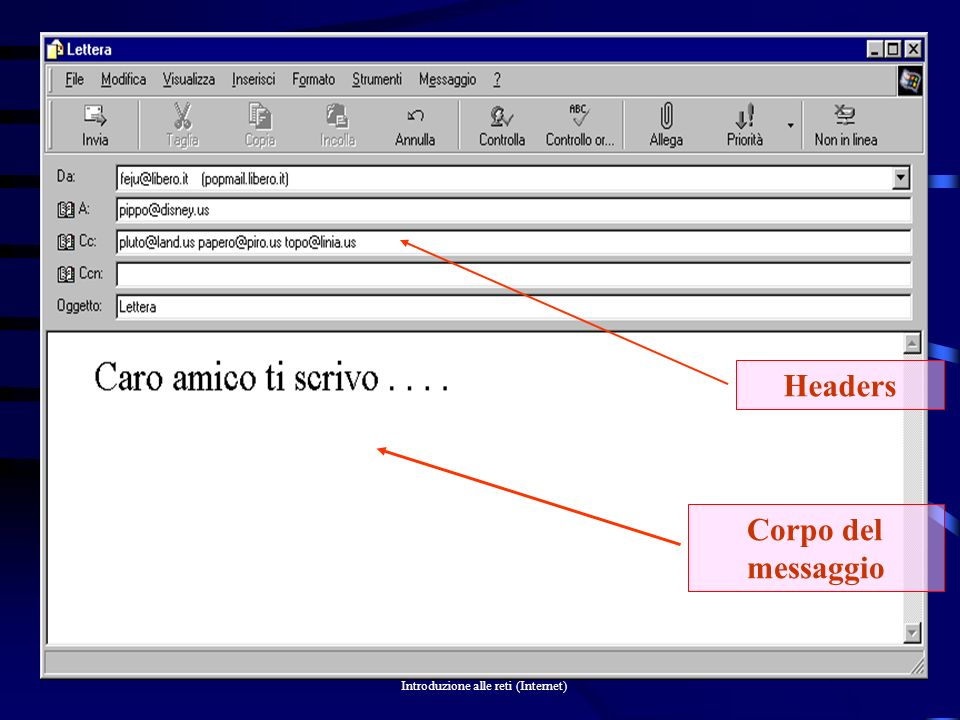 Headers Corpo del messaggio
