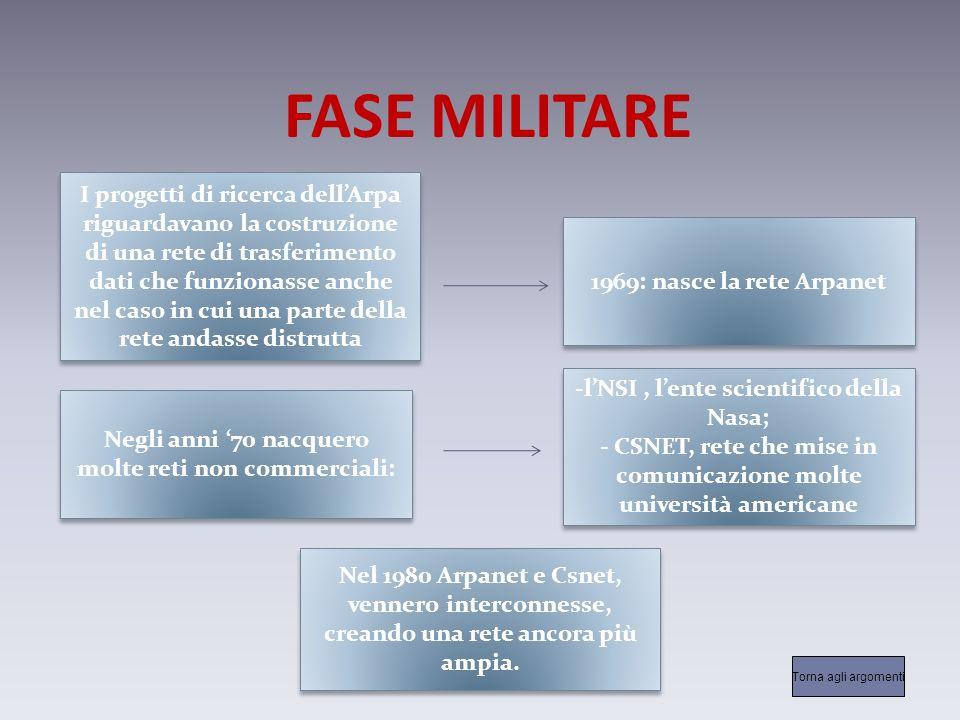 FASE MILITARE