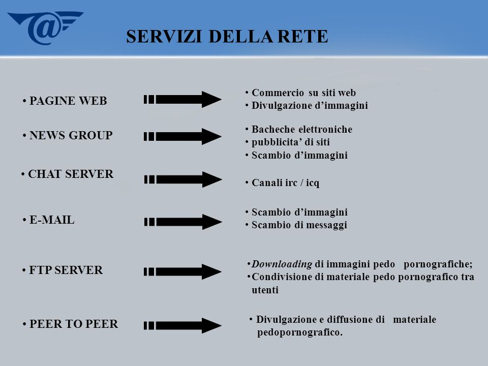 SERVIZI DELLA RETE PAGINE WEB NEWS GROUP CHAT SERVER E-MAIL FTP SERVER