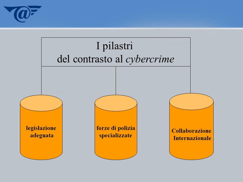 del contrasto al cybercrime