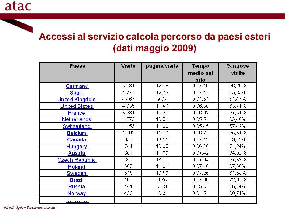 Accessi al servizio calcola percorso da paesi esteri (dati maggio 2009)