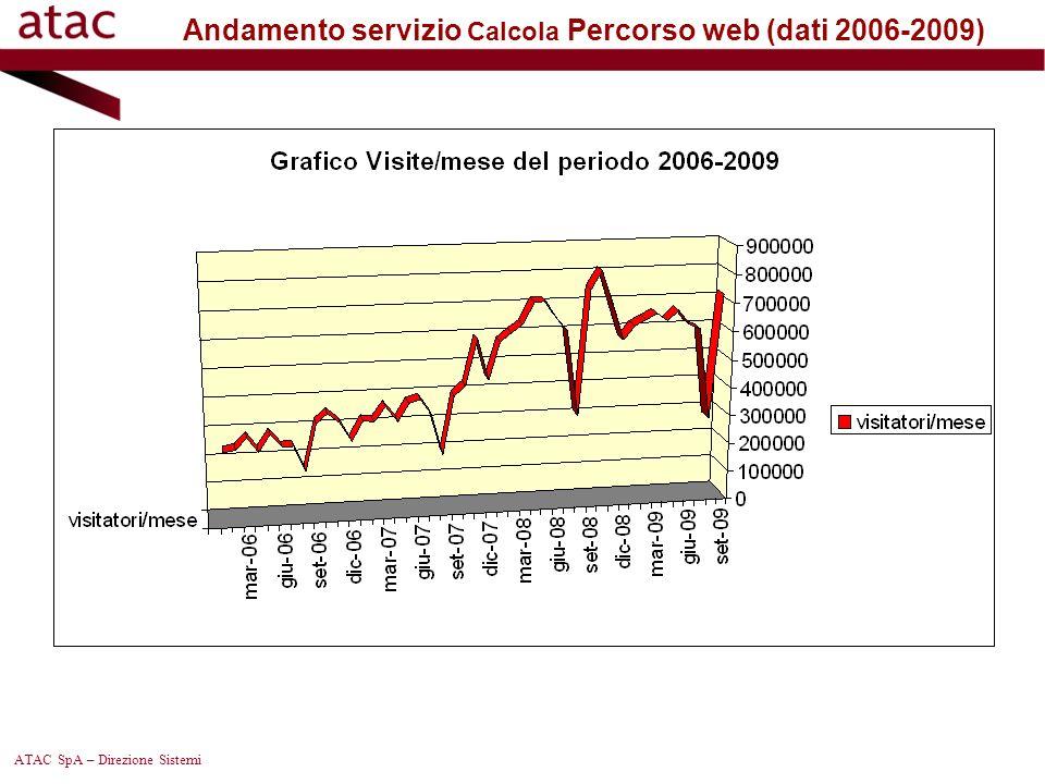 Andamento servizio Calcola Percorso web (dati 2006-2009)