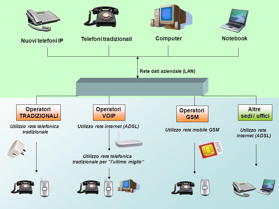 Telefoni tradizionali Computer Notebook Nuovi telefoni IP