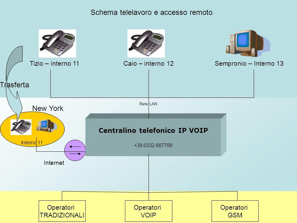 Centralino telefonico IP VOIP