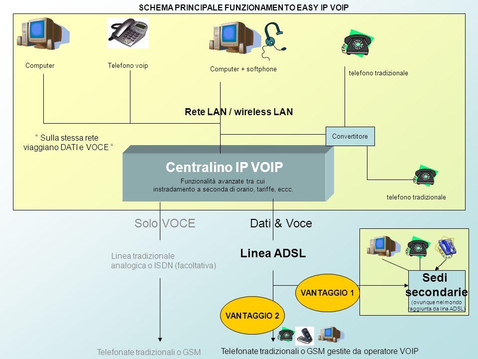 Centralino IP VOIP Solo VOCE Dati & Voce Linea ADSL Sedi secondarie