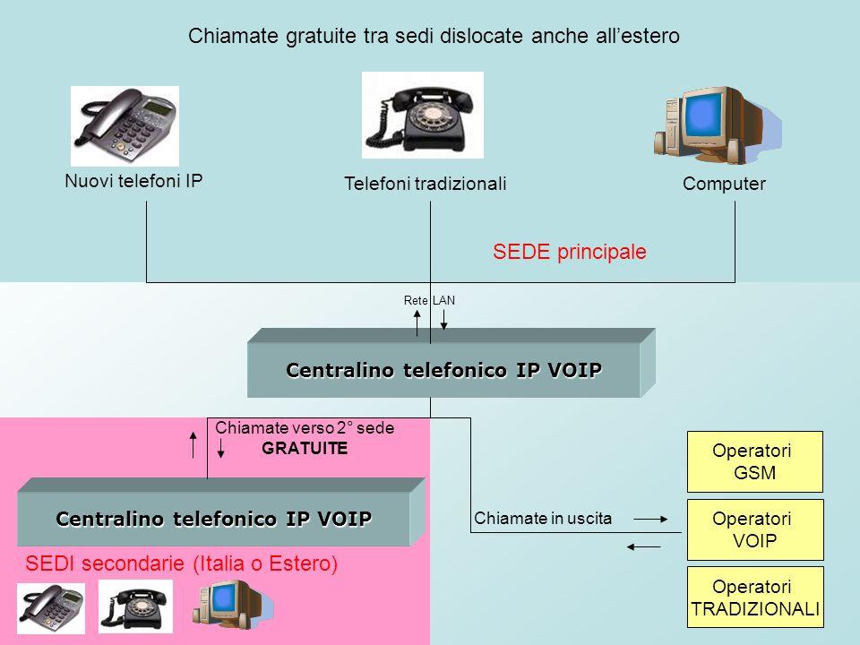 Centralino telefonico IP VOIP Centralino telefonico IP VOIP