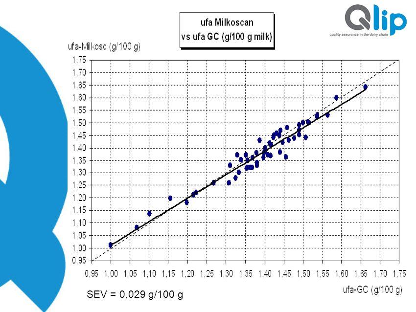 SEV = 0,029 g/100 g