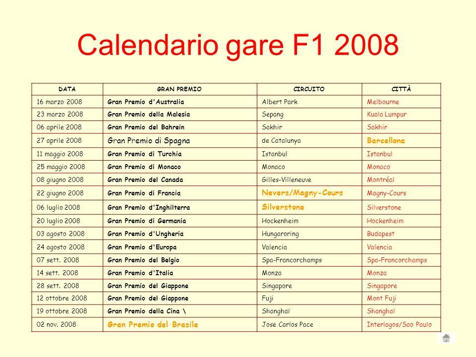 Calendario gare F1 2008 Gran Premio di Spagna Barcellona