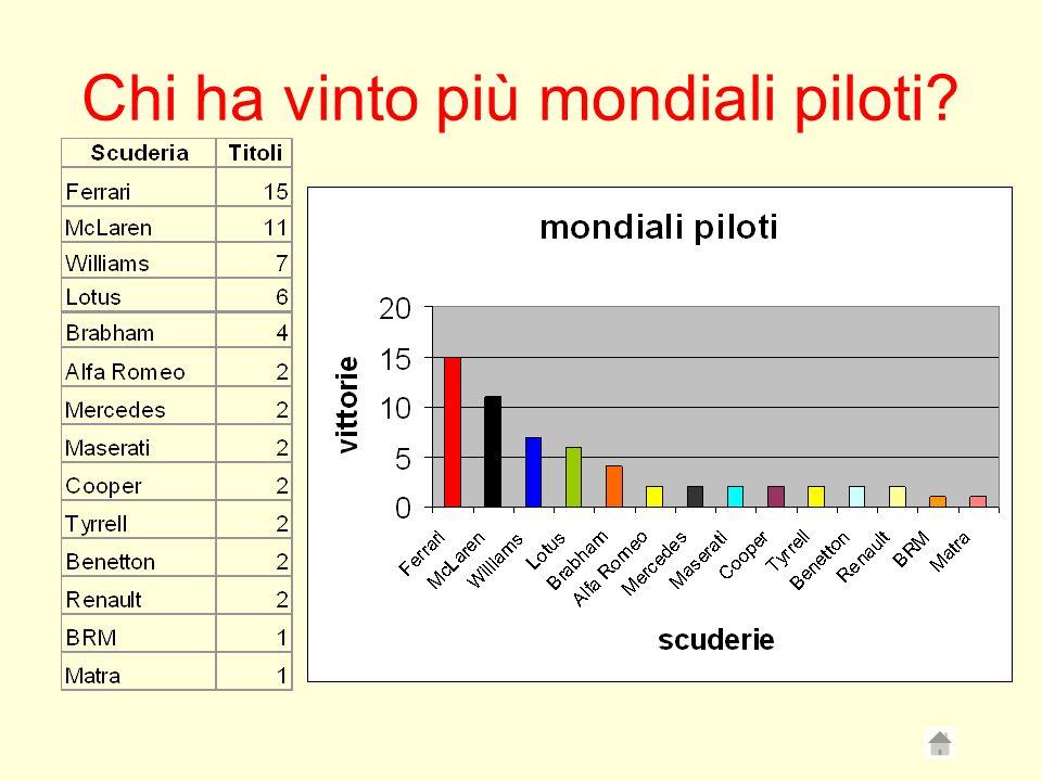 Chi ha vinto più mondiali piloti