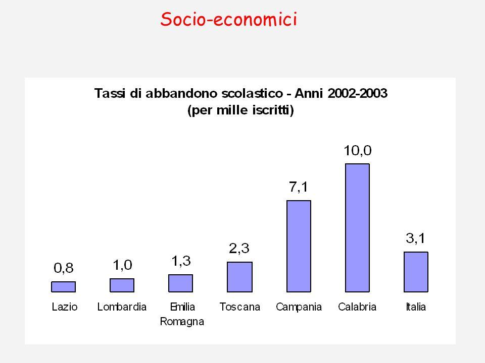 Socio-economici