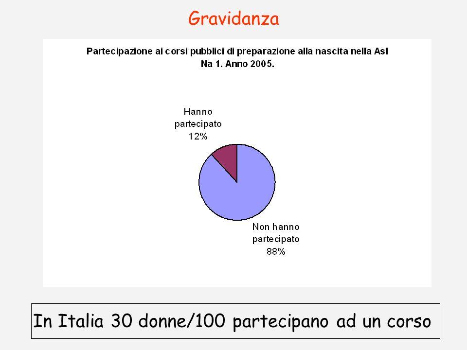 In Italia 30 donne/100 partecipano ad un corso
