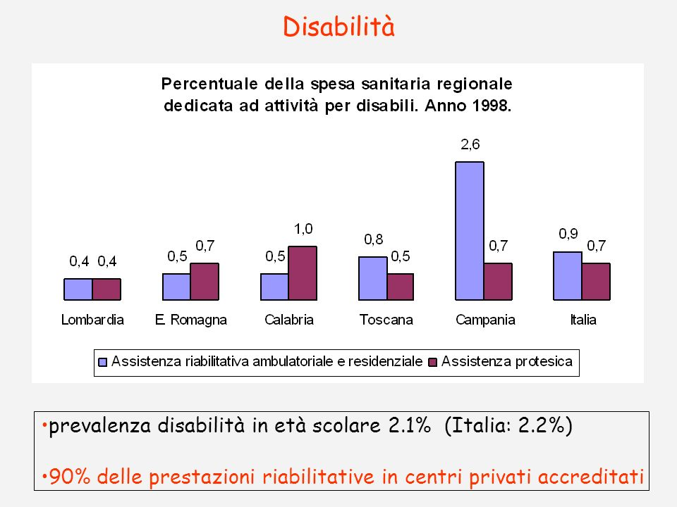 Disabilità prevalenza disabilità in età scolare 2.1% (Italia: 2.2%)