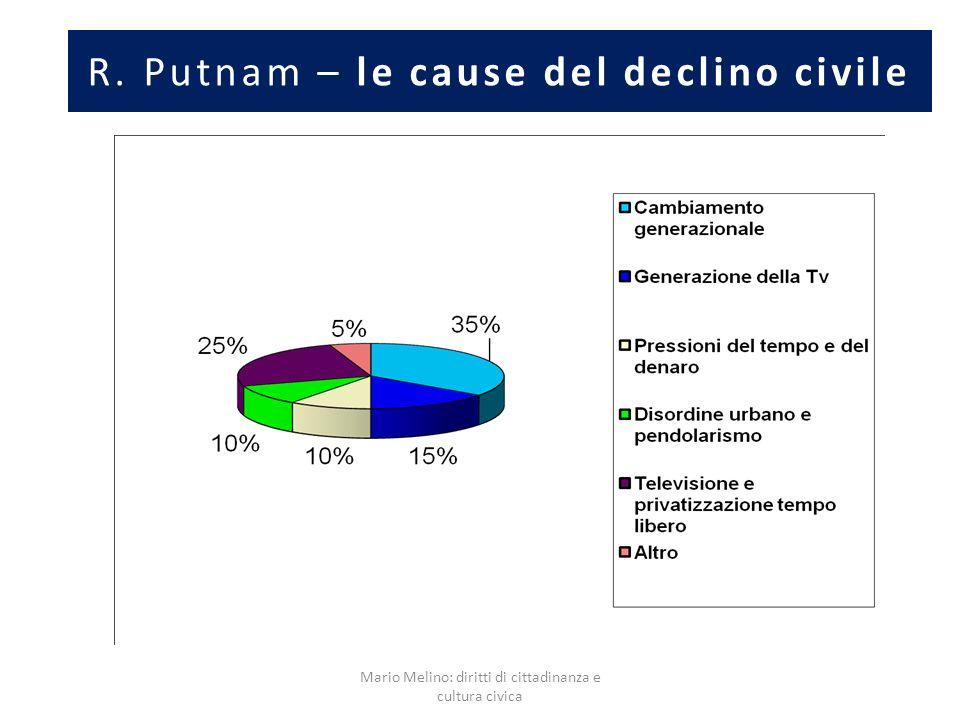 R. Putnam – le cause del declino civile