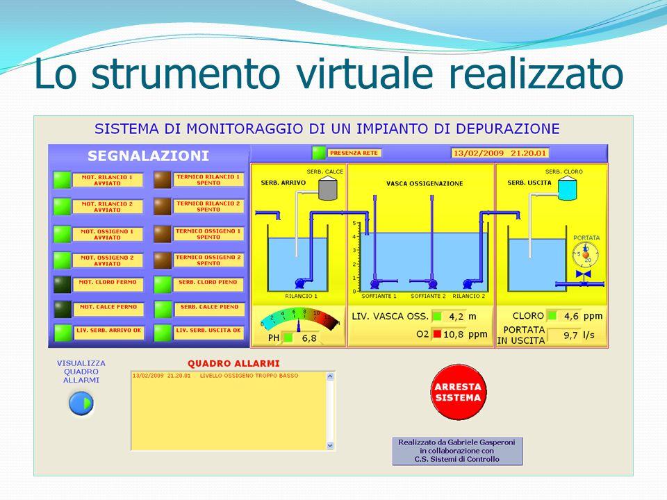 Lo strumento virtuale realizzato