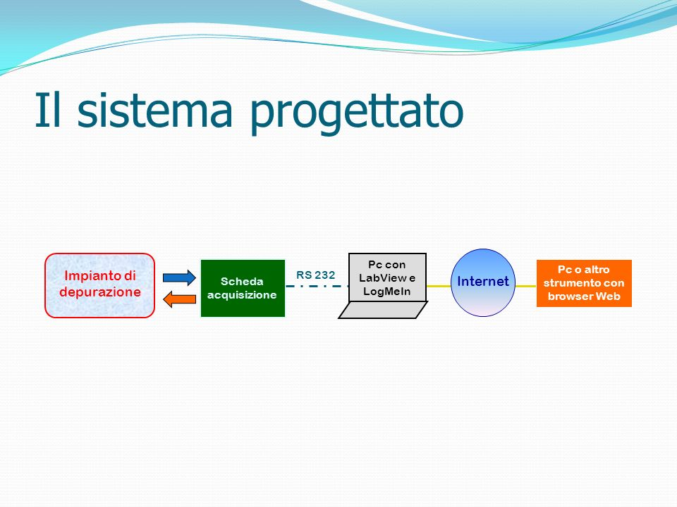 Il sistema progettato Componenti del sistema