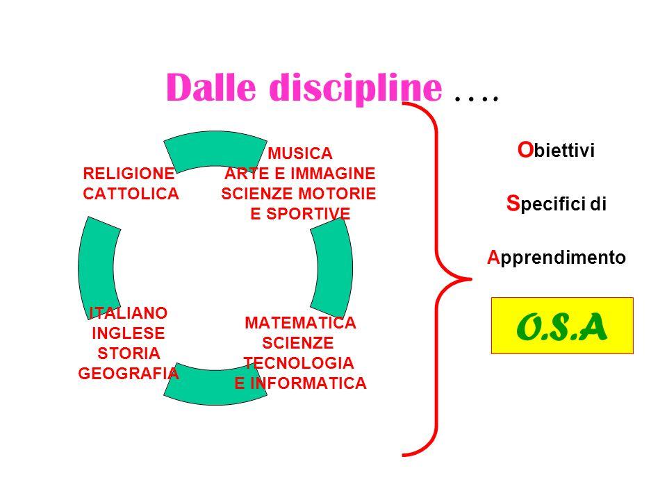 Dalle discipline …. Obiettivi Specifici di Apprendimento O.S.A