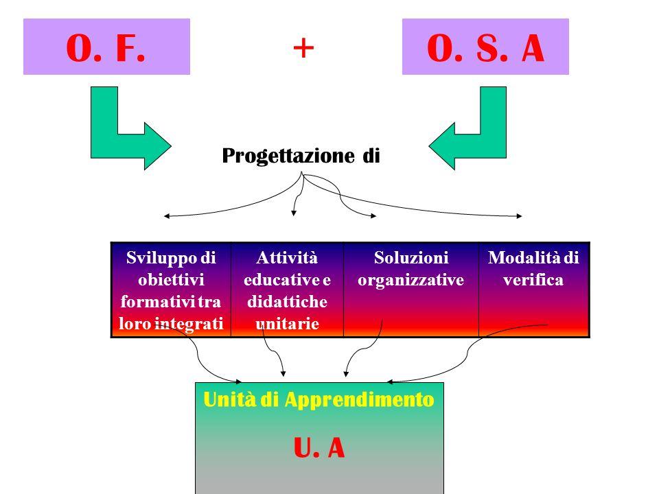O. F. + O. S. A U. A Progettazione di Unità di Apprendimento