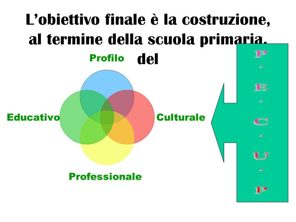 L'obiettivo finale è la costruzione, al termine della scuola primaria, del