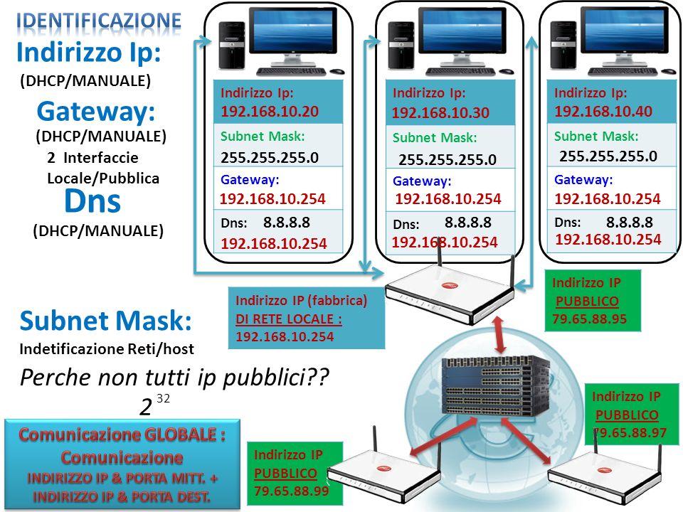 Dns Indirizzo Ip: Gateway: Subnet Mask: Perche non tutti ip pubblici