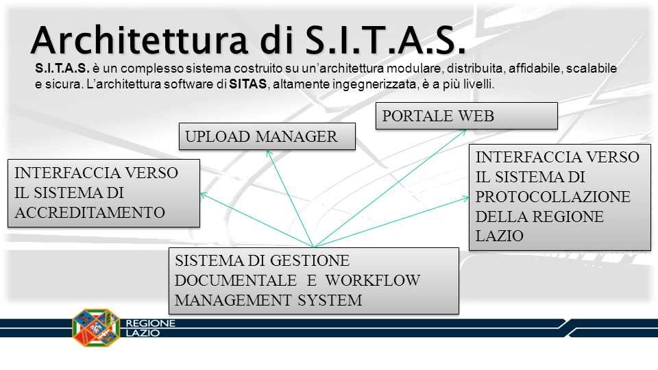 Architettura di S.I.T.A.S. PORTALE WEB UPLOAD MANAGER