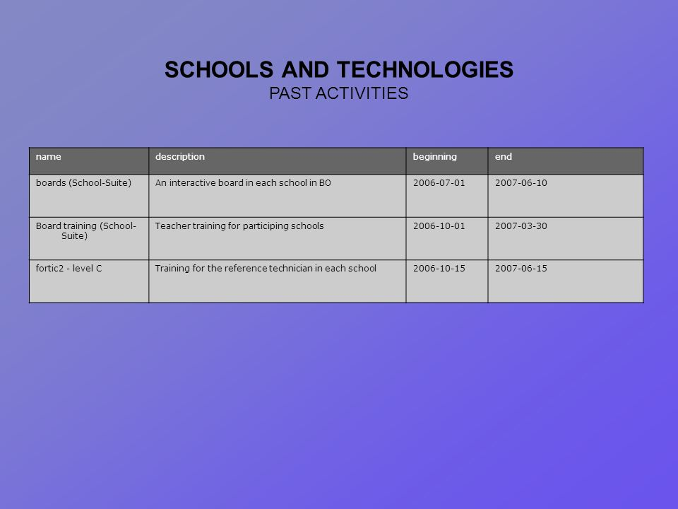 SCHOOLS AND TECHNOLOGIES