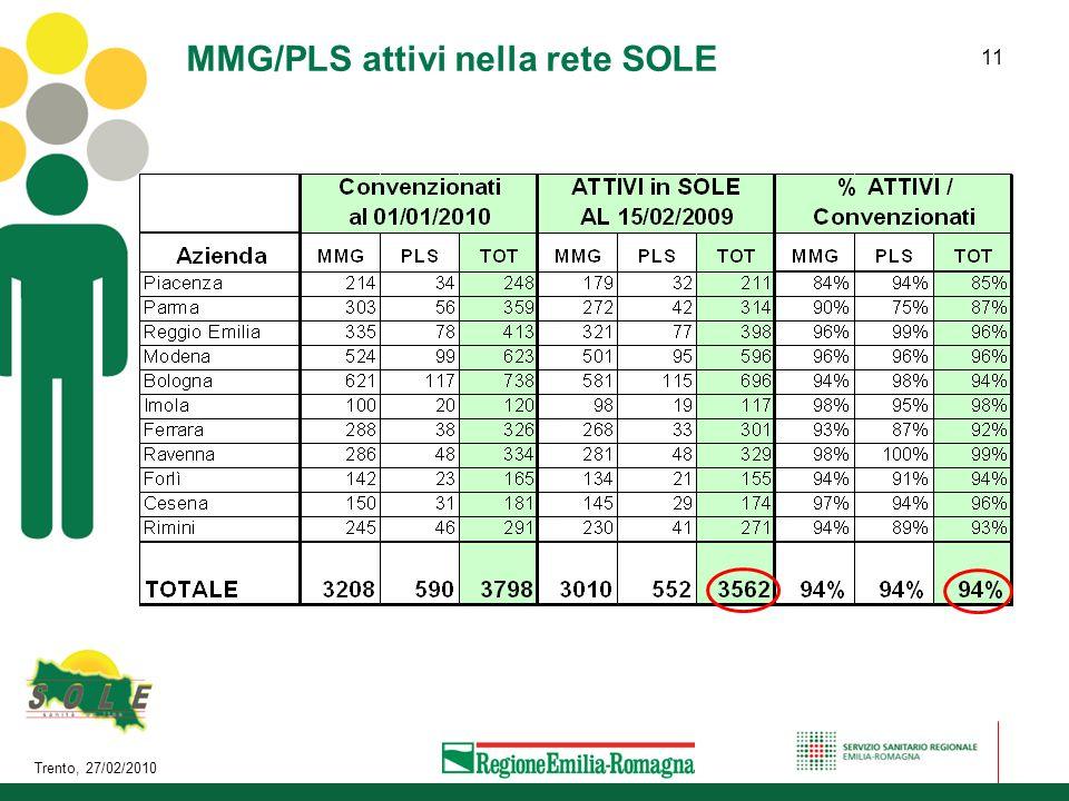 MMG/PLS attivi nella rete SOLE