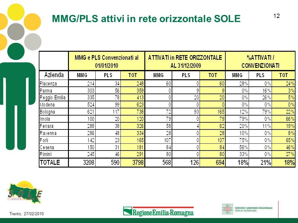 MMG/PLS attivi in rete orizzontale SOLE