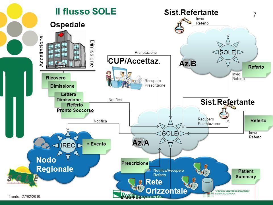 Il flusso SOLE Sist.Refertante Ospedale CUP/Accettaz. Az.B