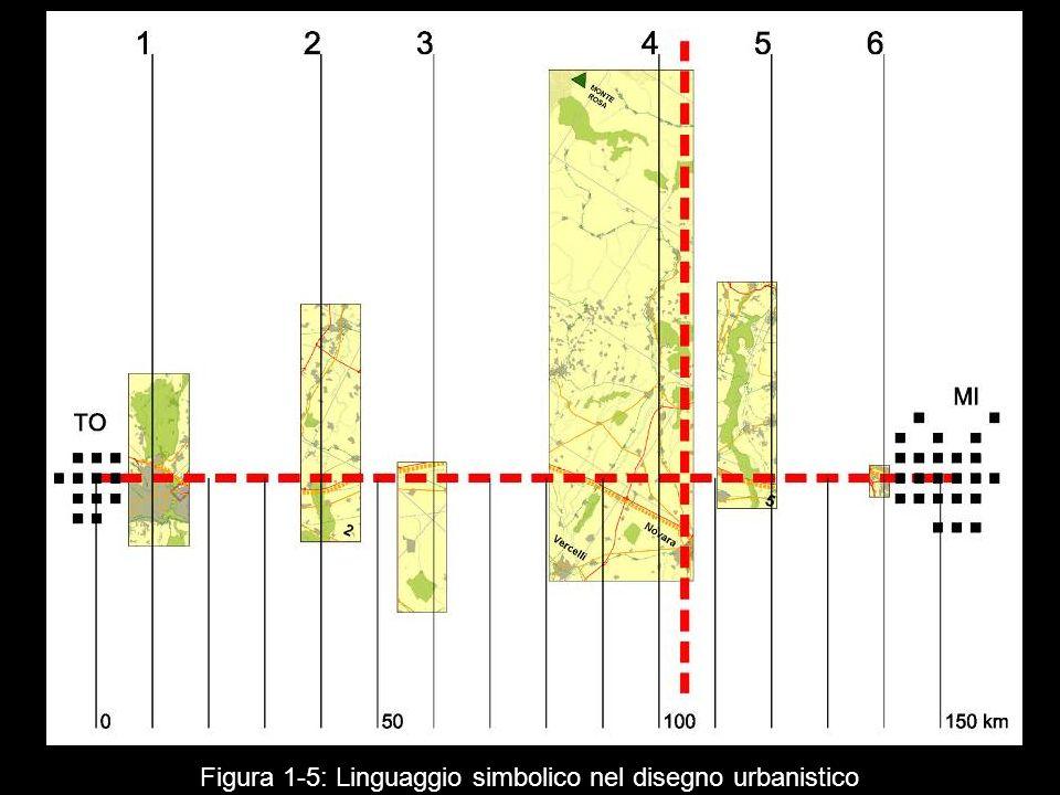 Figura 1‑5: Linguaggio simbolico nel disegno urbanistico
