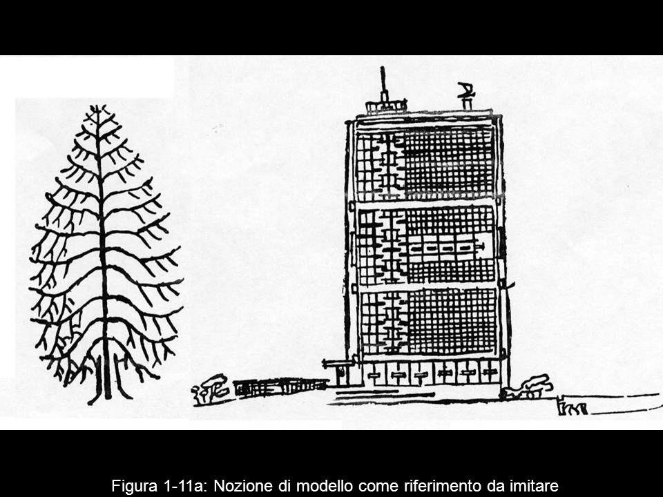 Figura 1‑11a: Nozione di modello come riferimento da imitare