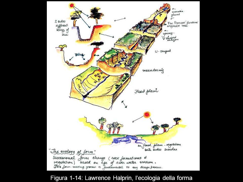Figura 1‑14: Lawrence Halprin, l'ecologia della forma