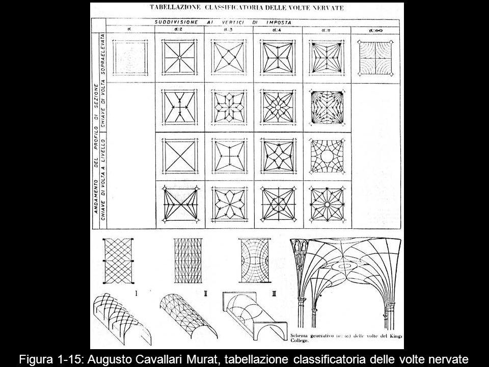 Figura 1‑15: Augusto Cavallari Murat, tabellazione classificatoria delle volte nervate