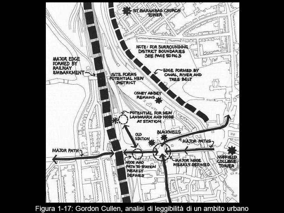 Figura 1‑17: Gordon Cullen, analisi di leggibilità di un ambito urbano