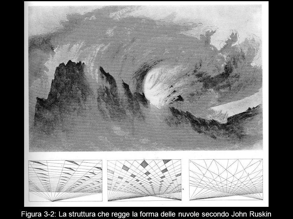Figura 3‑2: La struttura che regge la forma delle nuvole secondo John Ruskin