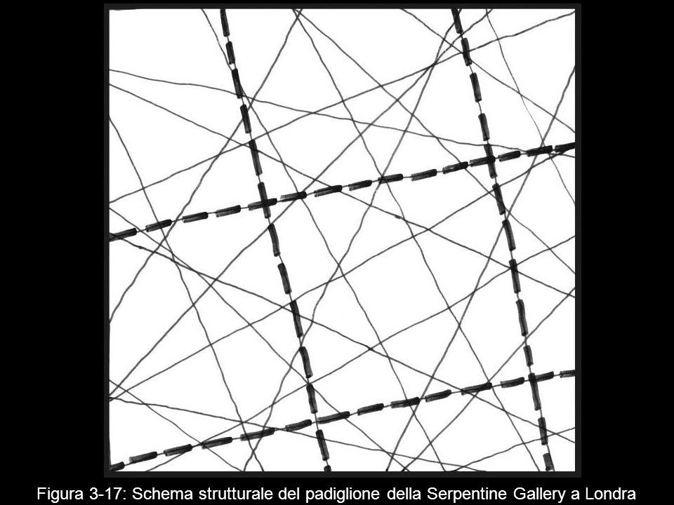 Figura 3‑17: Schema strutturale del padiglione della Serpentine Gallery a Londra