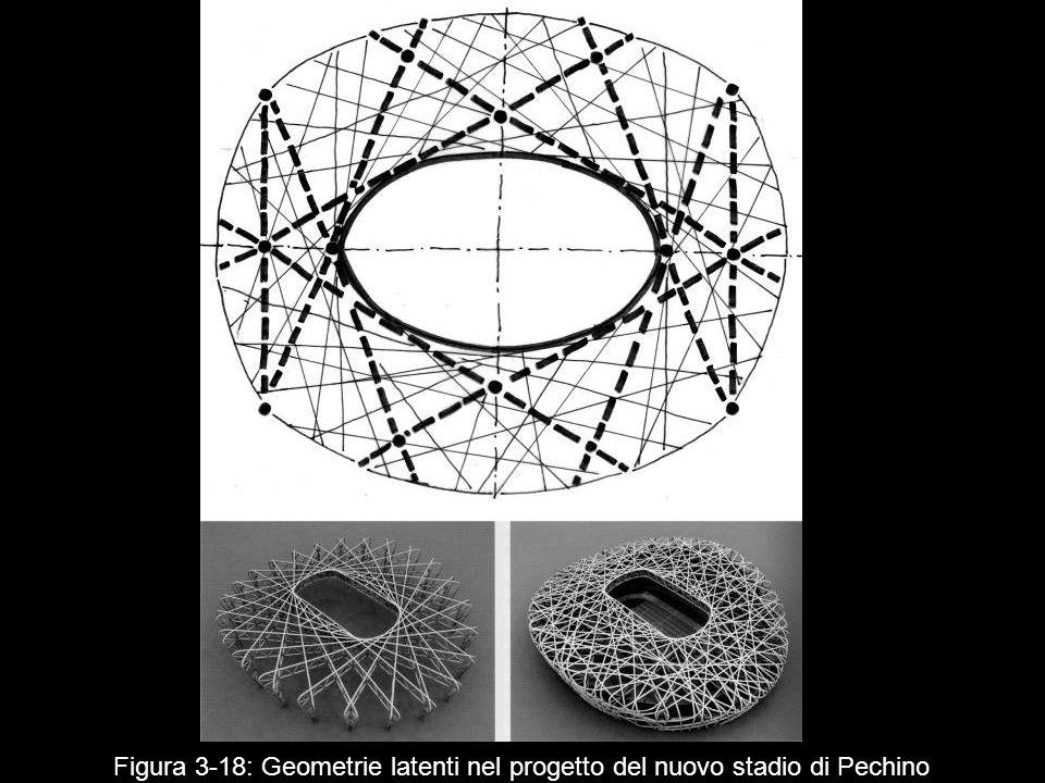 Figura 3‑18: Geometrie latenti nel progetto del nuovo stadio di Pechino